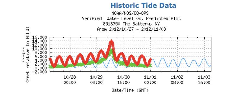 tidal graph